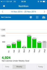 Week 1: MyFitnessPal stats